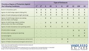 Ip Rating Vs Nema Chart Curious Nema Ratings For Enclosures Chart And How Do They