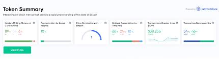 Cmc markets forex broker review. Markets Bitcoin Com Holds Fort As Coinmarketcap Temporarily Goes Offline Featured Bitcoin News
