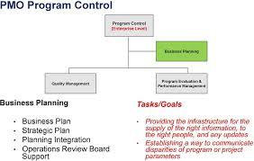 Faa Air Traffic Organization Program Management Organization