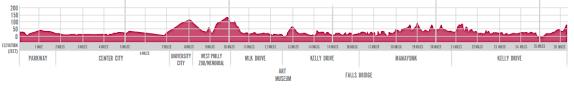 The Middle Miles Race Report Philadelphia Marathon 2012