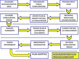 Stages Of A Plan Saham Toney Neighbourhood Plan 2019 2036