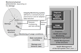 Structural Health Monitoring State Of The Art And New Developments In The Field Of