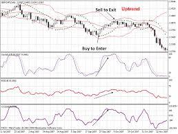 Learning Stock Charts Bollinger Bands Momentum Trading Bollingerbandtrading