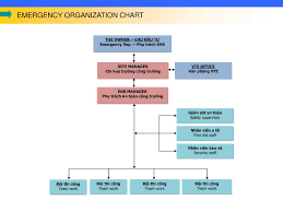 Gamuda Organization Chart Ppt Introduction General Outline Of Company Mission