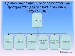 Презентация на тему КУРСОВАЯ РАБОТА Работу выполнила Снегирькова  3 Единое коррекционное образовательное