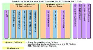 Sony Organizational Chart Effects Of Technology Change On Sony Corp The Writepass