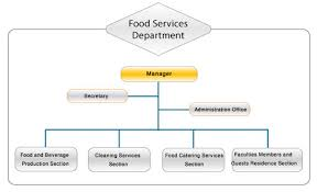 Organizational Chart Of A Food Service Establishment 78 Proper Food And Beverage Service Organizational Chart