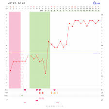 Ovulation Temp Chart Examples Types Of Thermal Shifts Glow Community