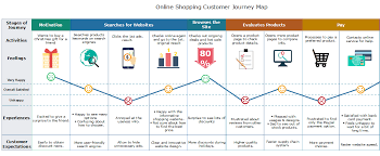 User Journey Chart Customer Journey Map Templates How To Create