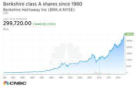 Berkshire Hathaway Stock Berkshire Hathaway 2019 11 11