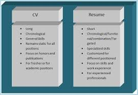 Different Types Of Skills For Resume How To Make A Good Sales Marketing Resume Vskills Blog