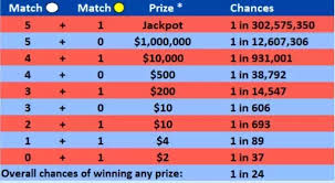 Mega Millions Chart How Many Numbers Do You Need To Match On The Mega Millions