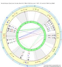Aries Birth Chart Aries Aries Zodiac Sign Dates Traits