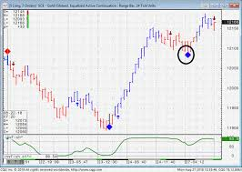 Bar Chart Range Range Bar Chart Example Trading Levels For 8 28 2018