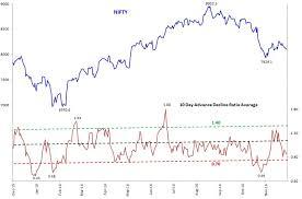 Market Breadth Indicator Is Showing Weakness Stock Market