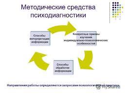Презентация на тему Психодиагностика Психодиагностика это  5 Методические средства психодиагностики