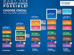 The Crizal Lens