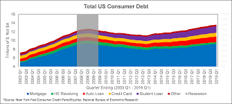 Student Loan Delinquency Rate Chart Auto Loan Delinquencies Wilary Winn Llc