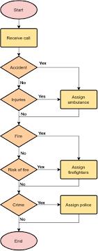 Emergency Hotline Flowchart Example
