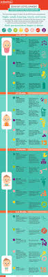 Infant Developmental Milestones Chart Sensory Development Your Babys First Year Milestones