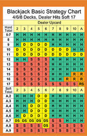 How To Be A Better Blackjack Player 5 Blackjack Strategies