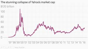 The Stunning Collapse Of Yahoos Yhoo Valuation Quartz