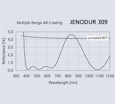 Ar Coating Of Lenses Jenoptik