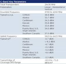 Intelsat Galaxy G 25 Satellite Footprint Map Transponders