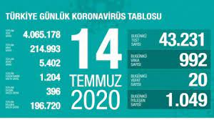Son dakika haberi: 14 Temmuz koronavirüs tablosu! Vaka, ölü sayısı ve son  durum açıklandı - GÜNCEL Haberleri