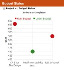 Budget Projects What To Do When A Project Starts To Run Over Budget