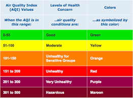 Air Index Chart Know The Air Quality Index And How To Use It