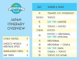 Another Word For Itinerary Is 2 Weeks In Japan Itinerary 2019 Complete Guide For First Timers