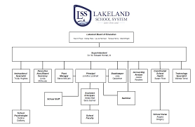Board Of Education Meeting Agendas Minutes Lakeland