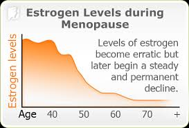 Menopause Hormone Levels Chart 67 Rational Progesterone Levels Chart Menopause