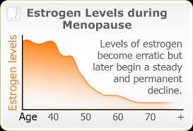 Fsh Levels Menopause Chart 67 Rational Progesterone Levels Chart Menopause