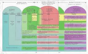 Dispensational Chart 50 Dispensational Charts
