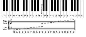 Keyboard Fingering Chart