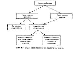 Реферат Значение и перспективы развития кредита в России  Значение и перспективы развития кредита в России