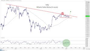 International Stock Index Chart The Two Most Important Charts In The World Right Now All
