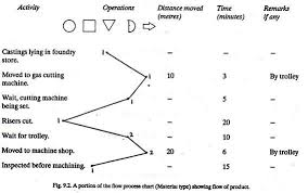 Method Study Charts And Diagrams Procedure For Method Study 6 Steps Production Management