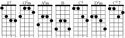 A Sharp Guitar Chord Chart Mandola Chords In The Key Of F Craypoe Com 2009