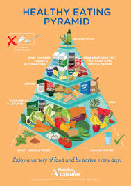 Food Group Pyramid Chart Healthy Eating Pyramid Nutrition Australia