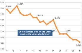 Uk Gilts Chart Pension Annuities Fall As Investors Seek Safety Of Bonds And