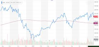 Yahoo Finance Moving Average Charts Apple Here Comes The Grinch Apple Inc Nasdaq Aapl