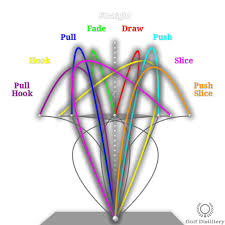 Golf Club Trajectory Chart Golf Ball Flight Diagram Free Online Golf Tips