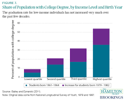 What Is The Highest College Degree Thirteen Economic Facts About Social Mobility And The Role