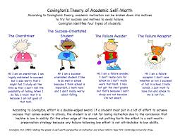 how self efficacy self worth and anxiety each affects motivation covingtons theory illustrated2
