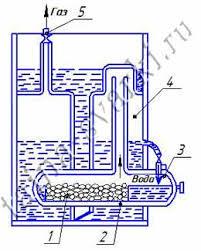 Ацетиленовый генератор Классификация устройство и принцип действия Работа ацетиленовых генераторов вода на карбид по принципу мокрого процесса