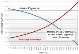 Principal Vs Interest Mortgage Chart Do You Want To Save 750 000 On Your Next House Young