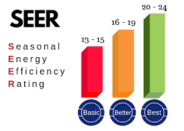 Seer Rating Chart My Trusted Contractor What Is A Seer Rating Air